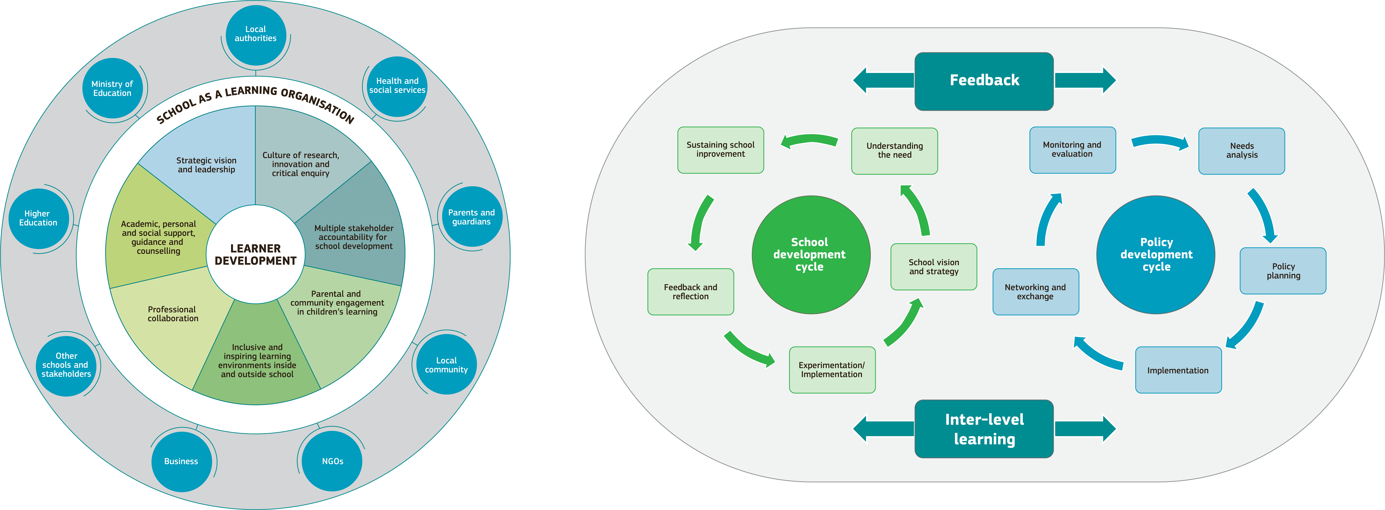 The Governance Of School Education Systems