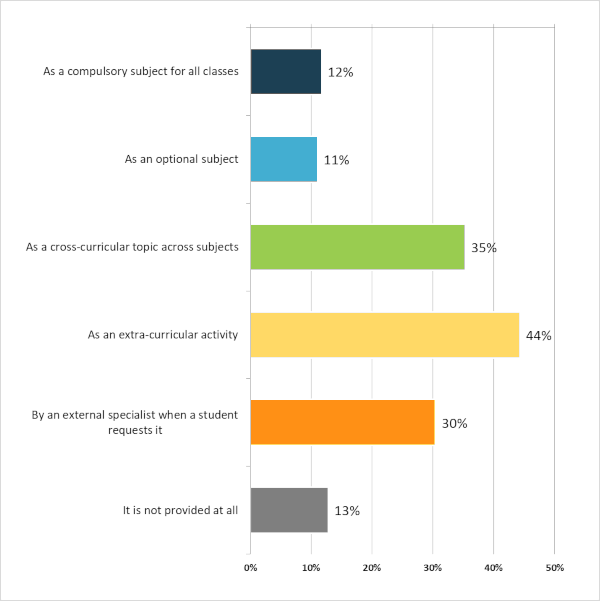 Poll on career guidance - Results - Graph 2