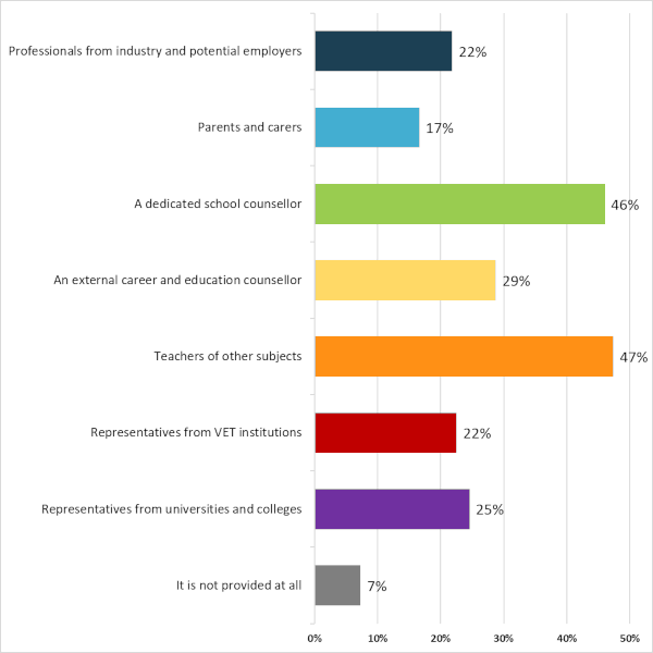 Poll on career guidance - Results - Graph 3