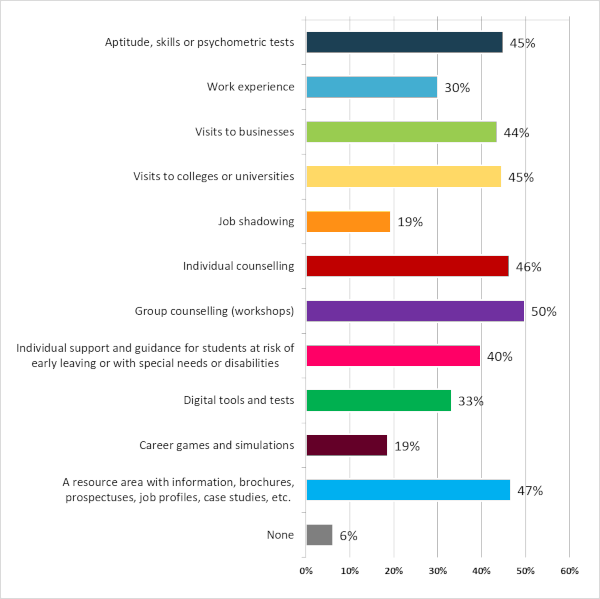 Poll on career guidance - Results - Graph 5