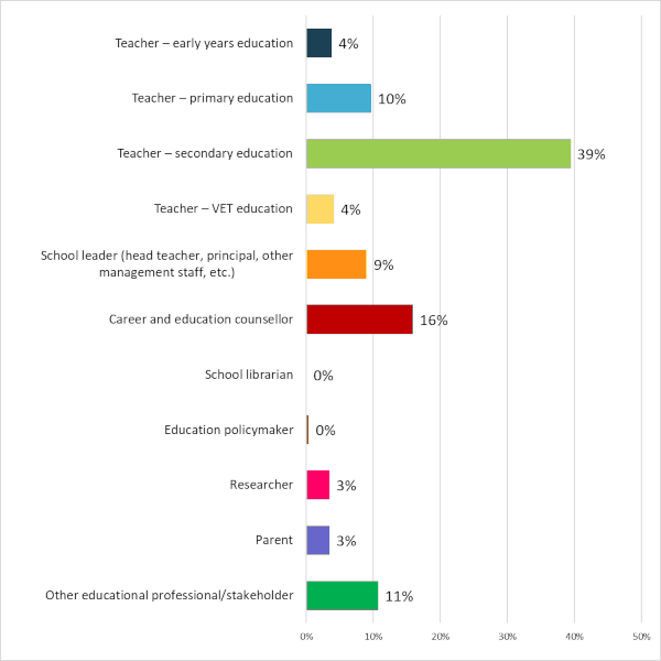 Poll on career guidance - Results - Graph 6