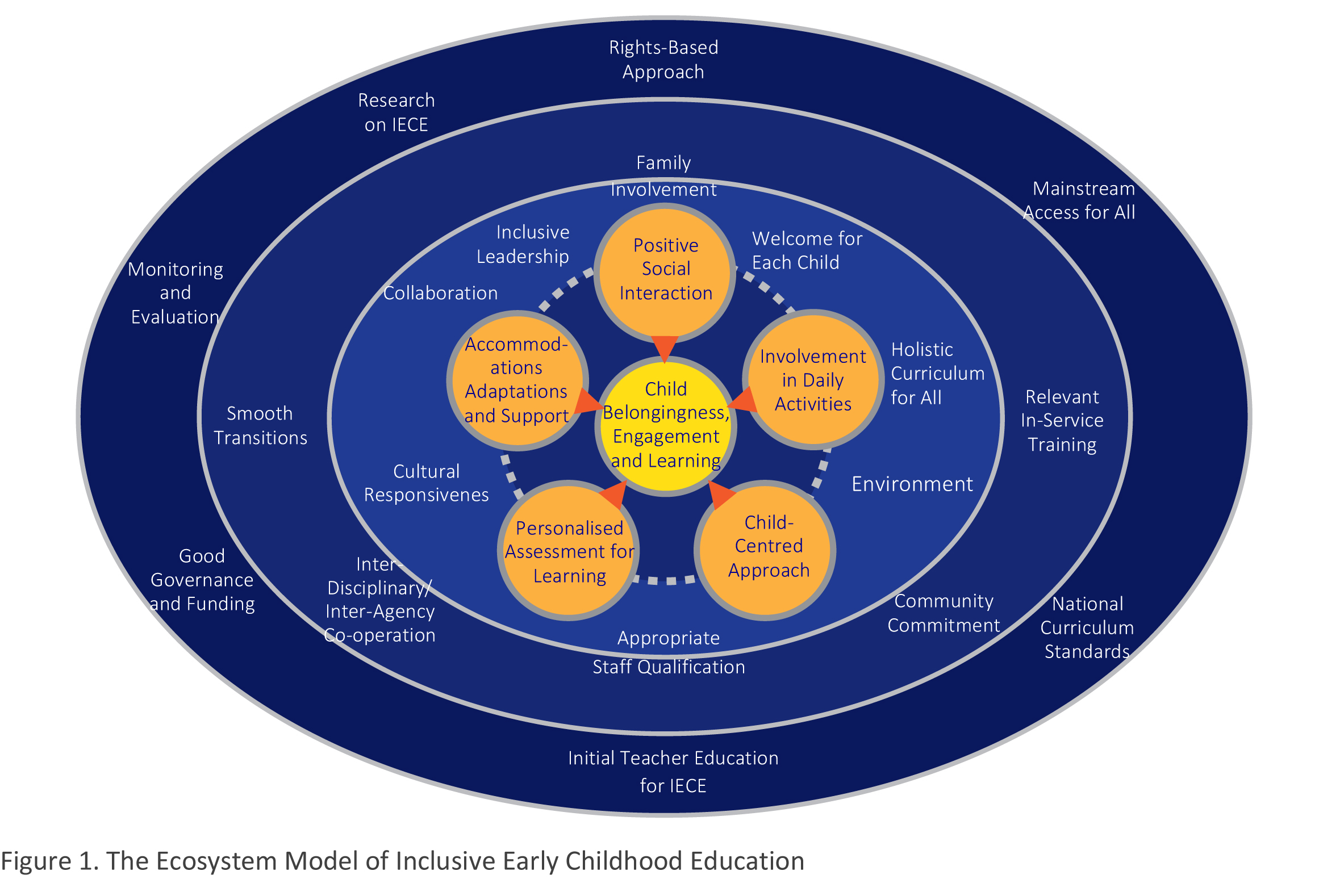 inclusive education and bronfenbrenner The implementation of inclusive education in south africa: reflections arising from a workshop for teachers and therapists to introduce universal design for learning.