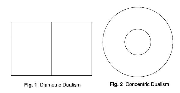 Diametric dualism versus concentric dualism