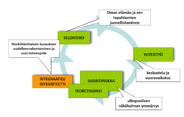 Spiral process of narrative learning
