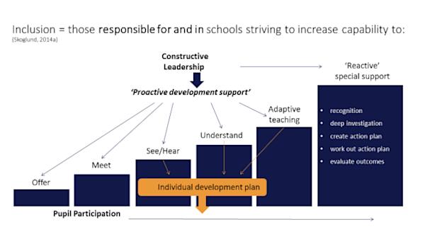 Per Skoglund's model of inclusion
