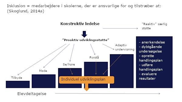 Per Skoglund's inklusionsmodel