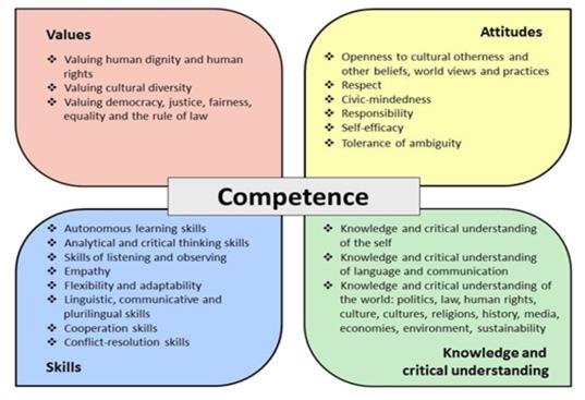 20 Competences for Democratic Culture