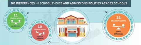 Keine Unterschiede bei der Schulwahl und Zulassungspolitik zwischen Schulen