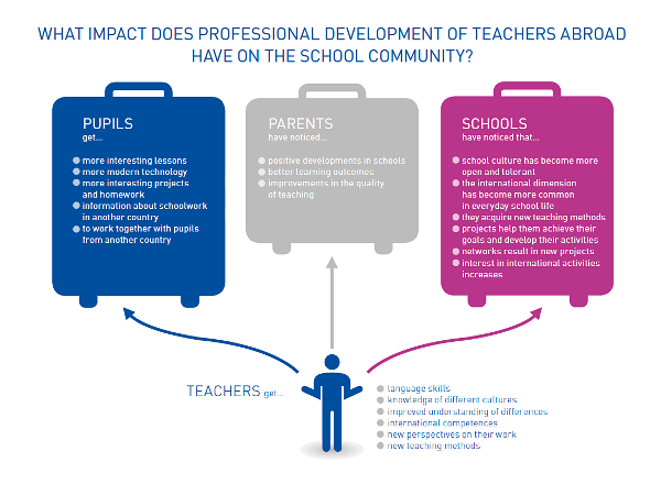 Impact of professional development abroad