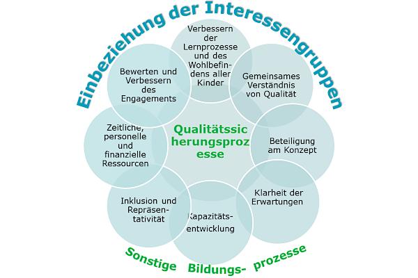 Qualitätssicherungsprozesse