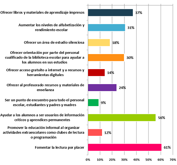 Graph1: Library poll