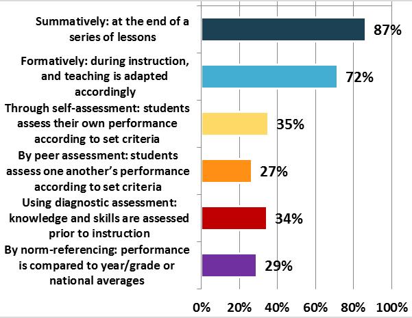 Poll on assessment for learning