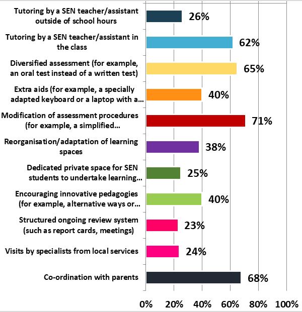 Poll on SEN Graph 2