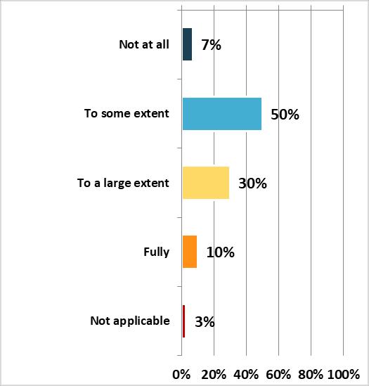 Poll on SEN Graph 5