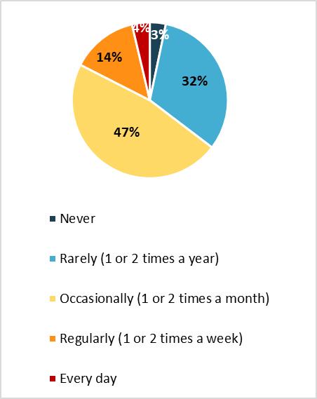 Poll on school bullying - Graph 1