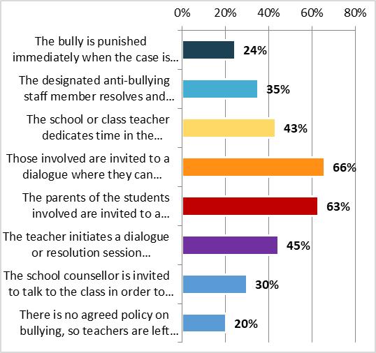Poll on school bullying - Graph 2
