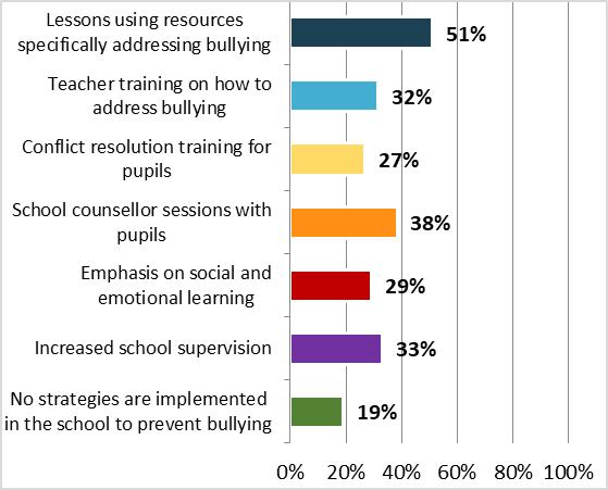 Poll on school bullying - Graph 3