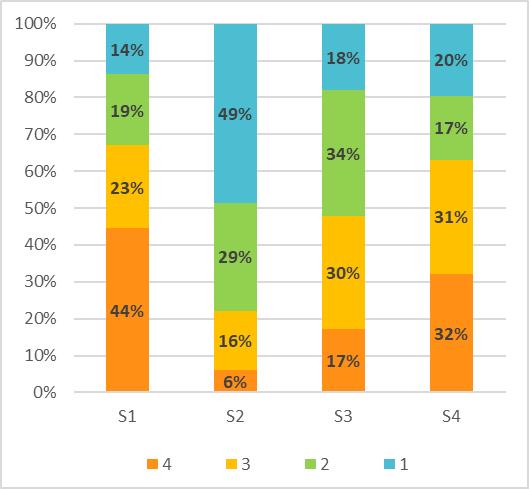 Poll on school bullying - Graph 4