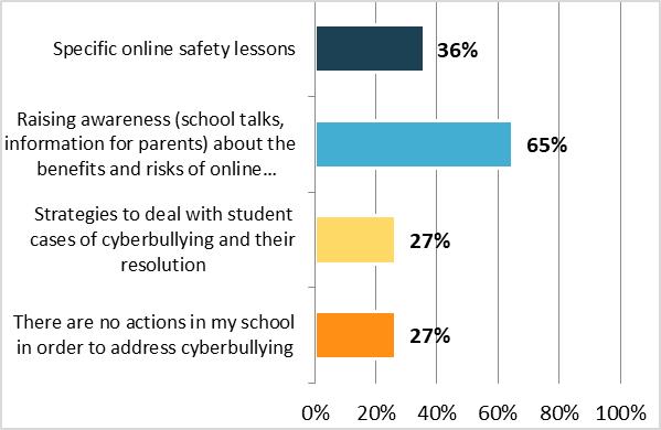 Poll on school bullying - Graph 5
