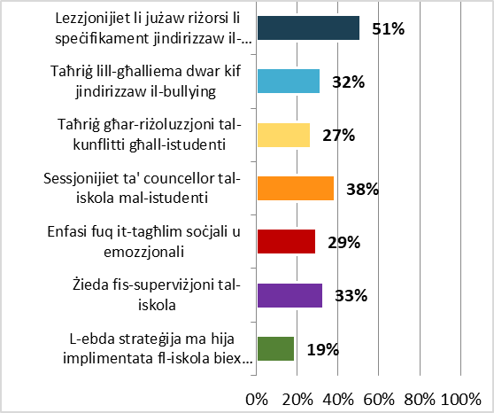 Poll on school bullying - Graph 3