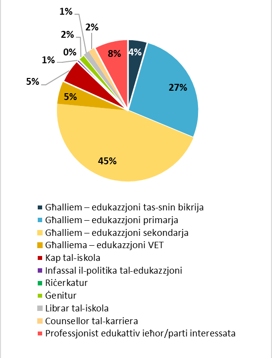 Poll on school bullying - Graph 6