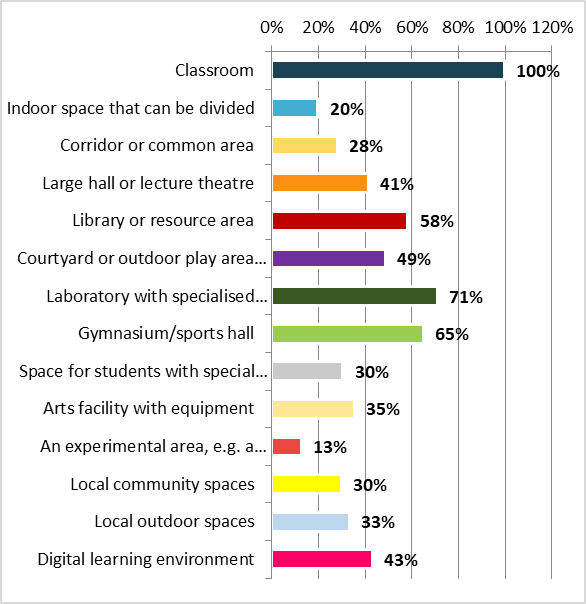 Survey on learning environments - Graph 1