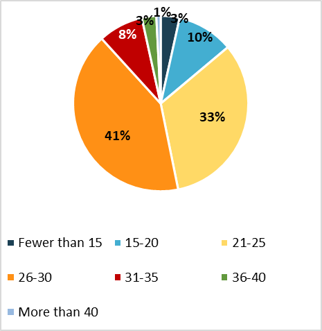 Survey on learning environments - Graph 2