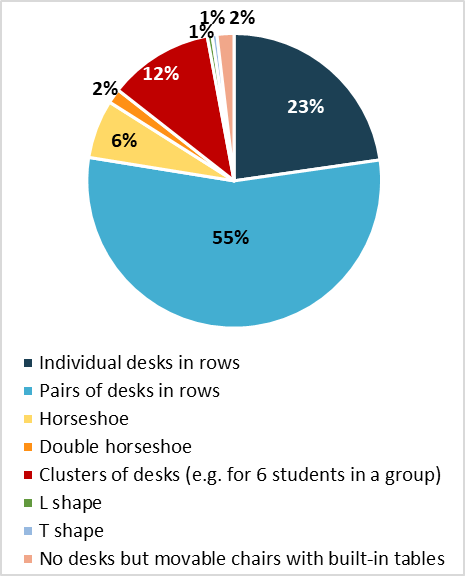 Survey on learning environments - Graph 3