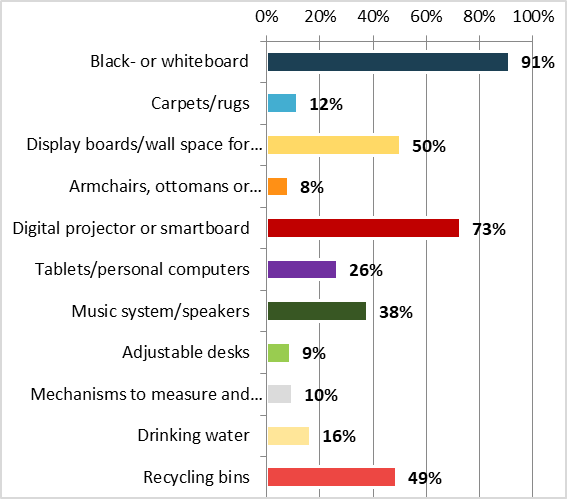 Survey on learning environments - Graph 4
