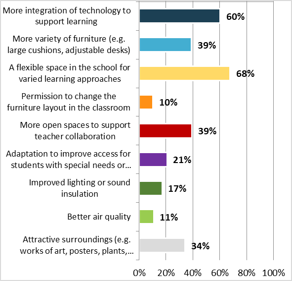 Survey on learning environments - Graph 6