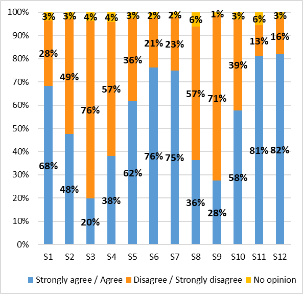 Survey on learning environments - Graph 5