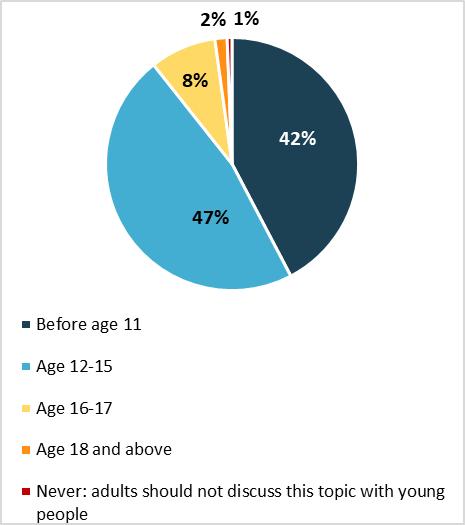 Survey on sex education - Graph 1