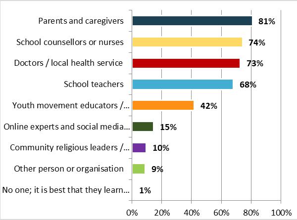 Survey on sex education - Graph 2