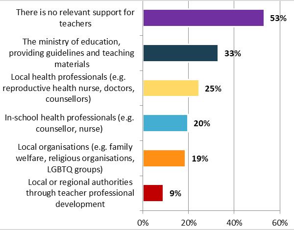 Survey on sex education - Graph 3