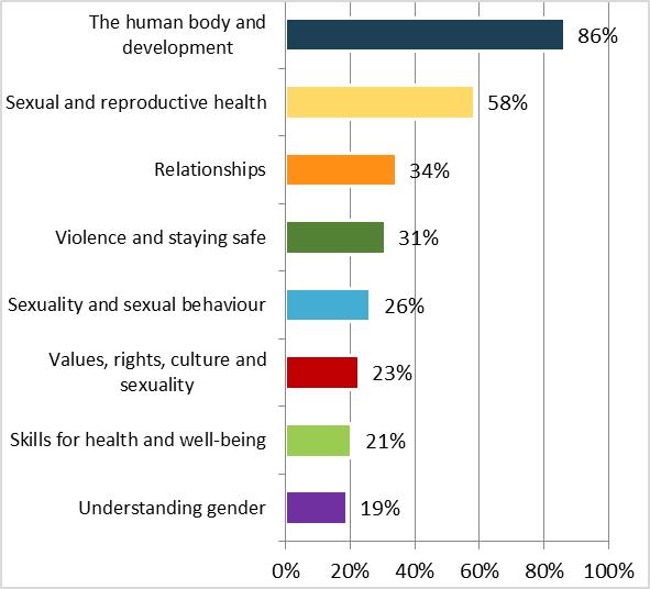 Survey on sex education - Graph 4