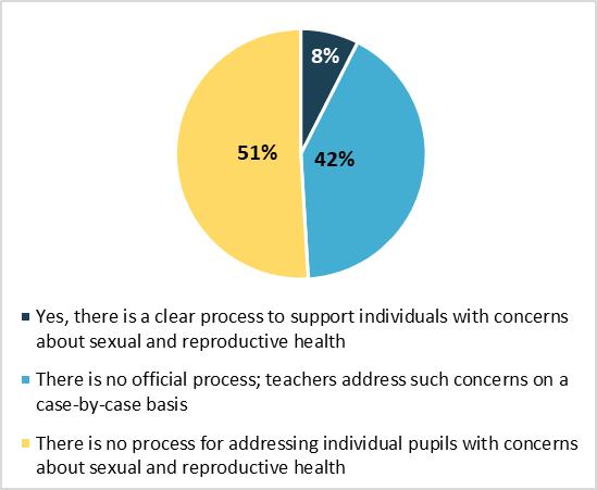 Survey on sex education - Graph 5