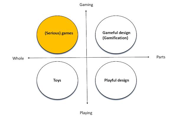 Games vs. gamification