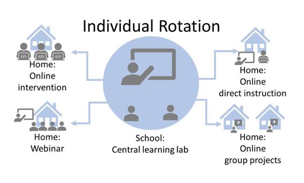 Individual Rotation