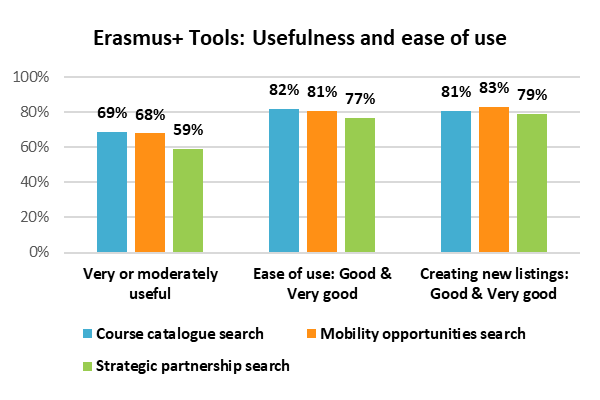 User Survey 2019 - ease of use