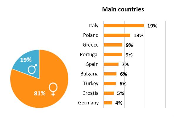 User Survey 2019 - main countries