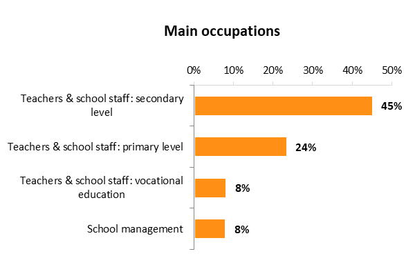 User Survey 2019 - main occupations