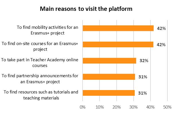 User Survey 2019 - main reasons to visit