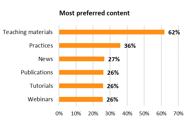 User Survey 2019 - most preferred content